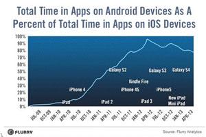 iOS用户比安卓用户多花20%时间在应用上