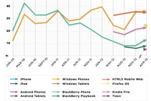 开发者兴趣调查:平板与手机应用开发兴趣持平