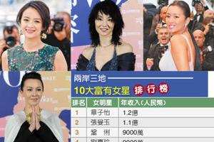 曝女星年收入榜:章子怡1.2亿夺冠范爷不见了