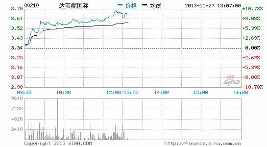 达芙妮股价反弹涨逾7% 美银指盈利将见底