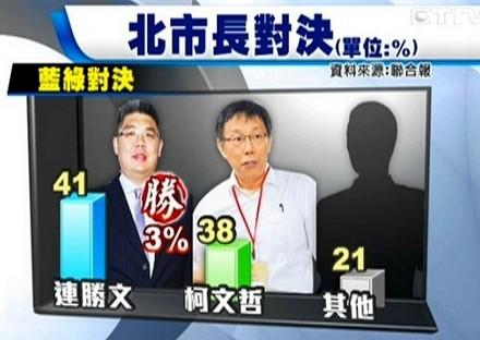 台北民调吕、许呛不公 新北站朱立伦一人独大(图)