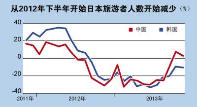 日本游客少了(图表中国)
