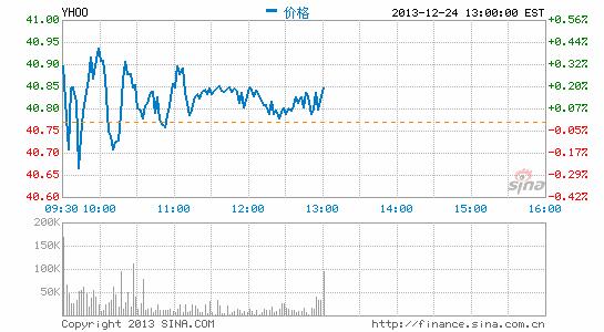 阿里巴巴IPO后雅虎股票价值几何?
