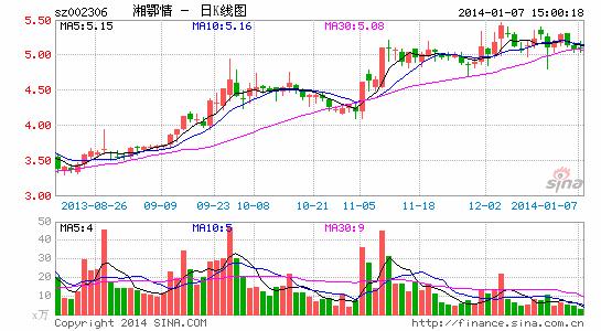 湘鄂情高管违规售股所得30万收归公司所有