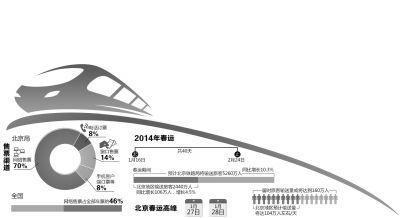 北京局7成火车票由网络售出