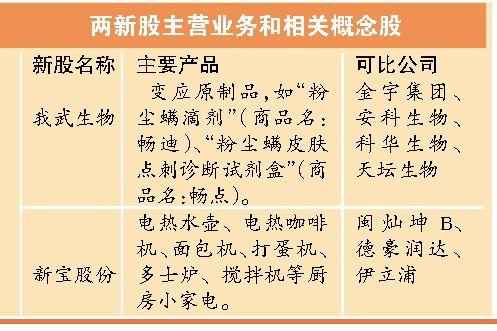 """私募仓位跌破7成 A股或再演""""炒新热"""""""