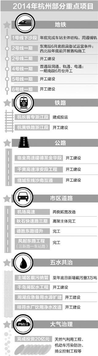 杭州六条地铁年内动土 五年后地铁基本成网(图)