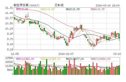 植耀辉:新世界供股折让吸引 碎股问题不大