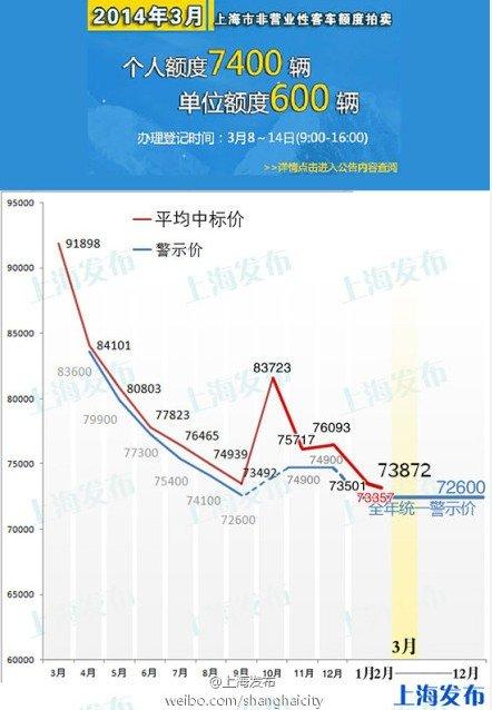 3月上海车牌拍卖最低成交价73800元