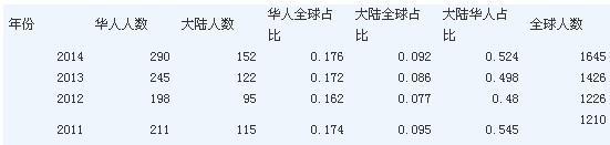 福布斯华人富豪榜:李嘉诚310亿美元再夺榜首