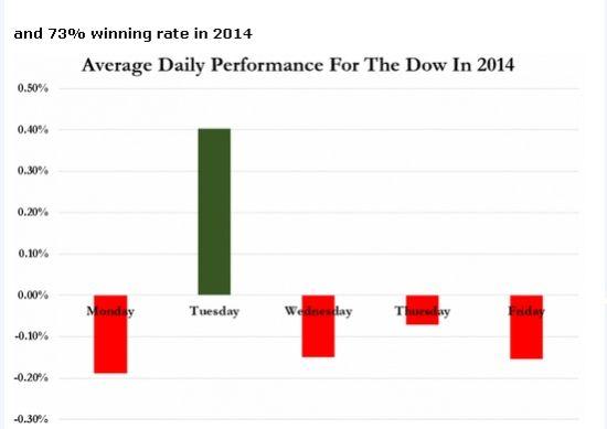周二是道指吉祥日 年内收涨概率高达73%