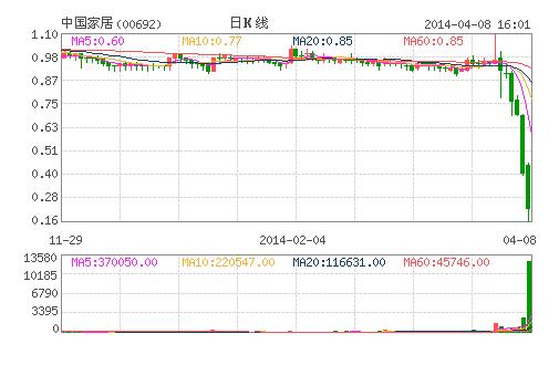 中国家居大股东疑被斩仓 申报减持逾2.2亿股