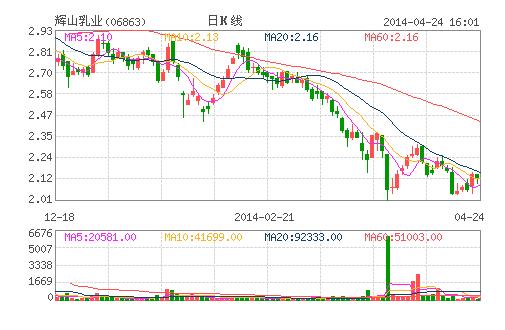 辉山乳业再遭股东清仓 配售价折让3.8%-6.1%