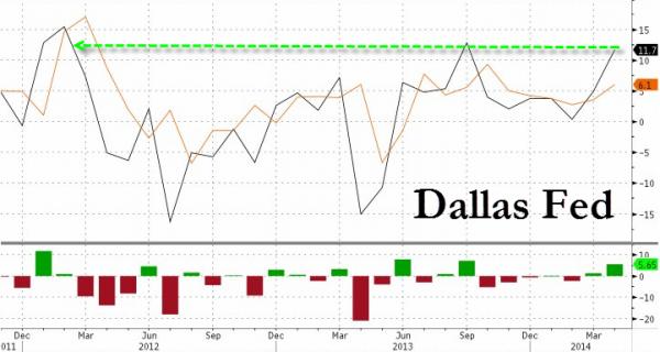 达拉斯联储指数升至7个月高位