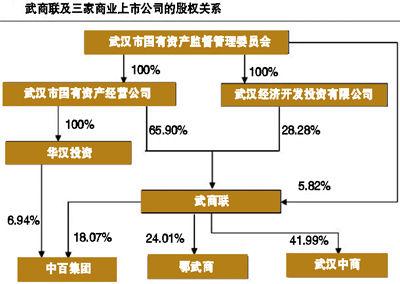 永辉逼宫中百财务投资或障眼法 股权争夺利好股民么