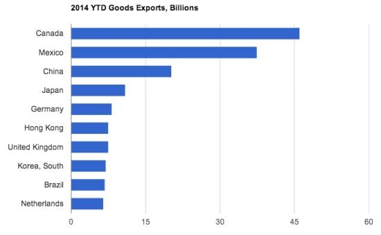 看图:美国最大的贸易伙伴国