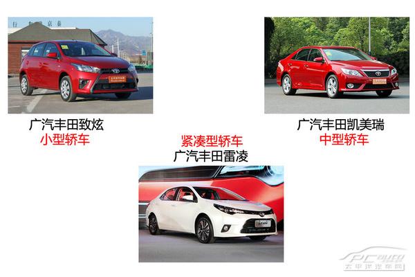 广汽丰田产品线