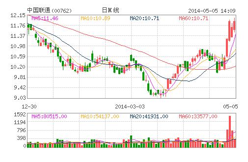 中资电讯股个别走强 中国联通逆市升逾2%