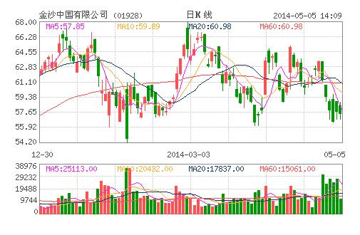 金沙中国首季纯利增65.8% 按年增长65.79%