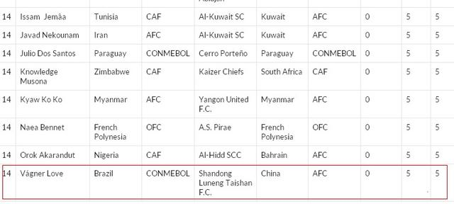 IFFHS射手排名:勒夫5球列第14 中超唯一入围