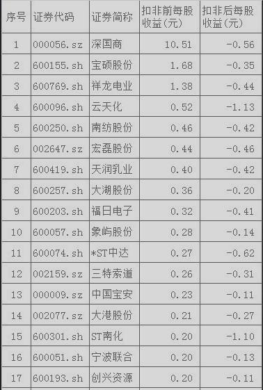 警惕290家隐形亏损股:扣非前后净利降383亿