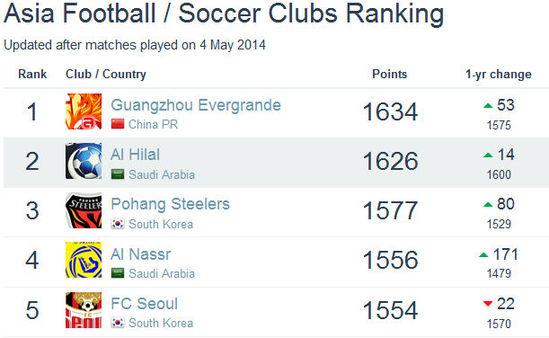 俱乐部排名:恒大亚洲第1世界第56 鲁能排第450位