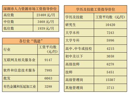深圳市平均工资4360元 哪行业最高?