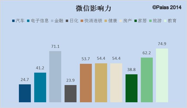2014中国企业自媒体影响力蓝皮书