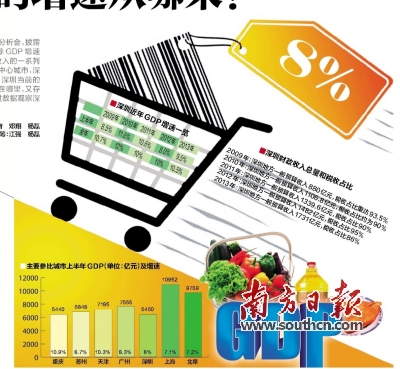 深圳上半年GDP8%的增速从哪来?