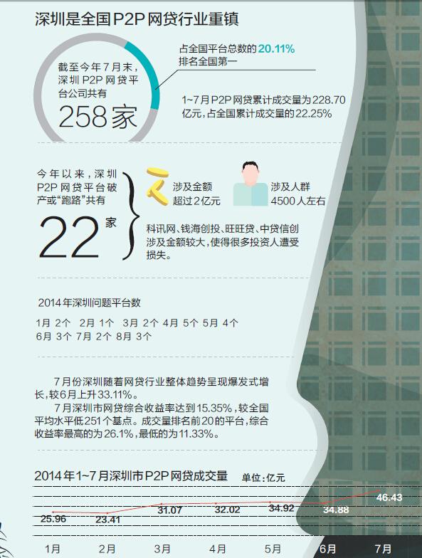 深圳今年22家P2P网贷平台破落了