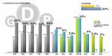 5镇再上调GDP增速 全市7%提至10%