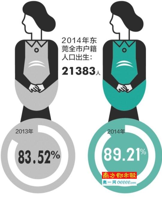 去年东莞户籍人口出生性别比109.19_东莞