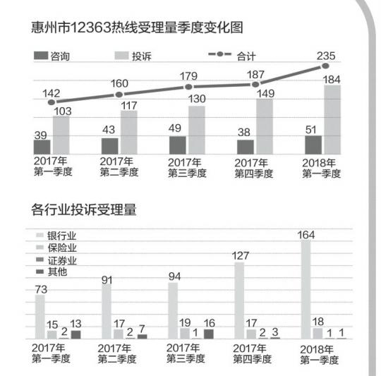 金融咨询投诉增六成 银行业占到近九成